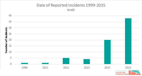 figure-1-slackline-incidents-by-year
