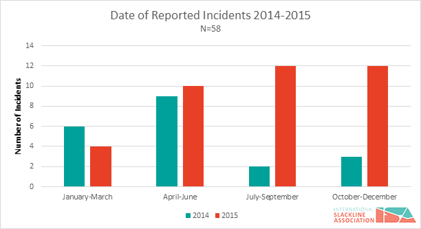 figure-2-slackline-incidents-by-month