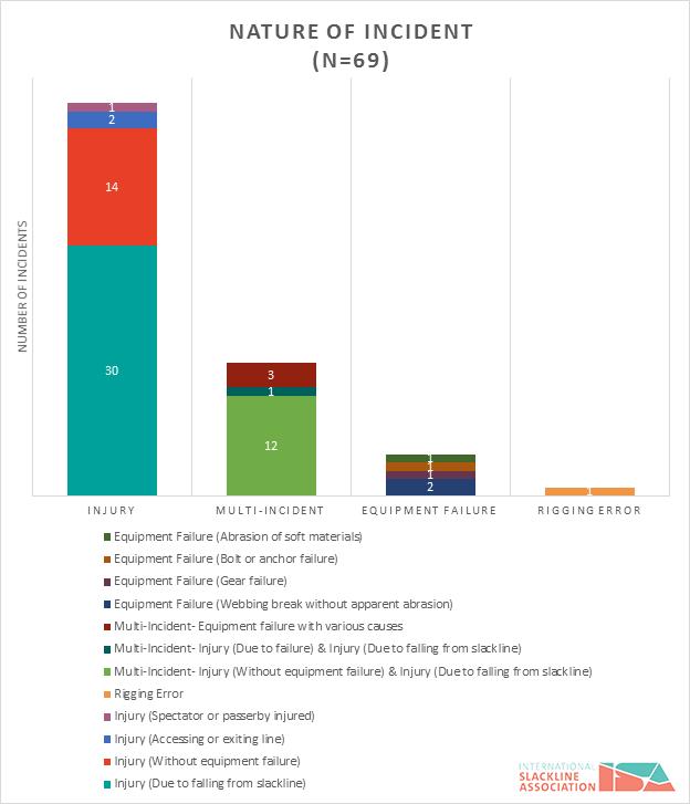 figure-7-slackline-incidents-by-nature-of-incident